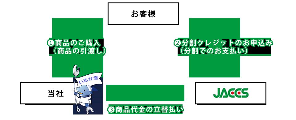 JACCS-お支払いイメージ_01